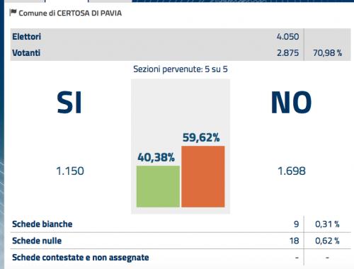 Referendum 4 Dicembre Risultati a Certosa di Pavia