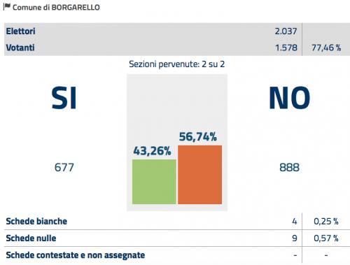 Referendum 4 Dicembre Risultati Borgarello