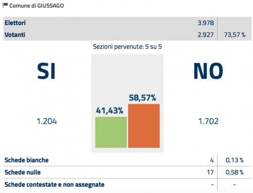 Referendum 4 Dicembre Risultati a Giussago